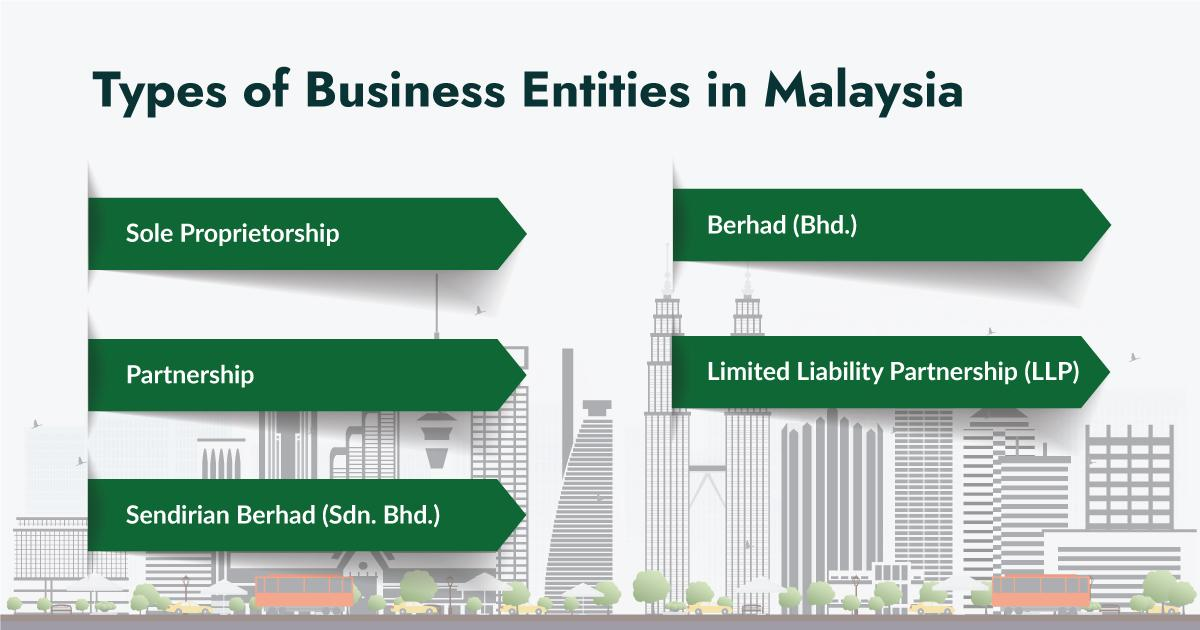 5 Different Types of Business Entities in Malaysia