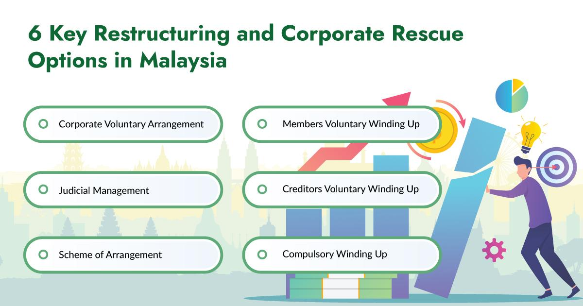 Corporate Restructuring and Rescue Mechanism in Malaysia