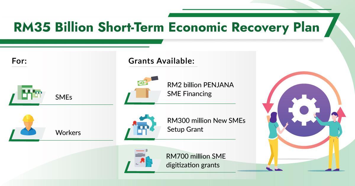 Malaysia Short-Term Economic Recovery Plan