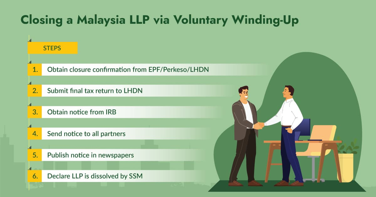 How to close a LLP in Malaysia?
