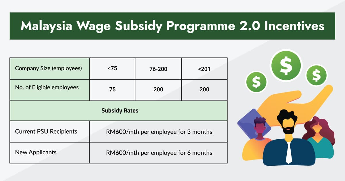 Malaysia Wage Subsidy Programme 2.0   What You Need to Know