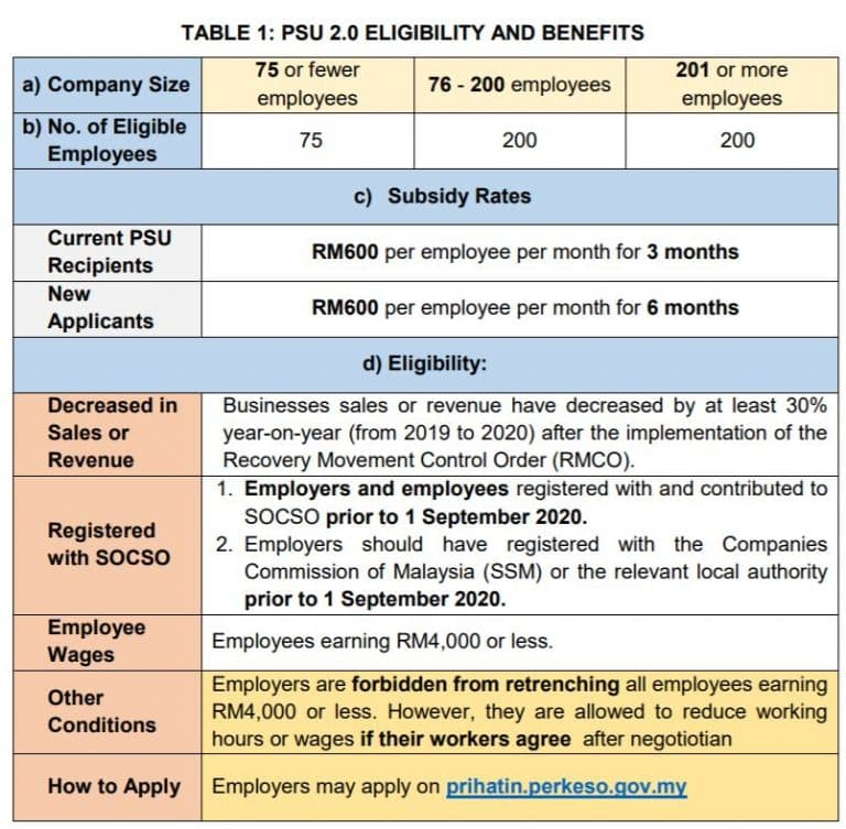 Table PSU 2.0 Eligibility and Benefits