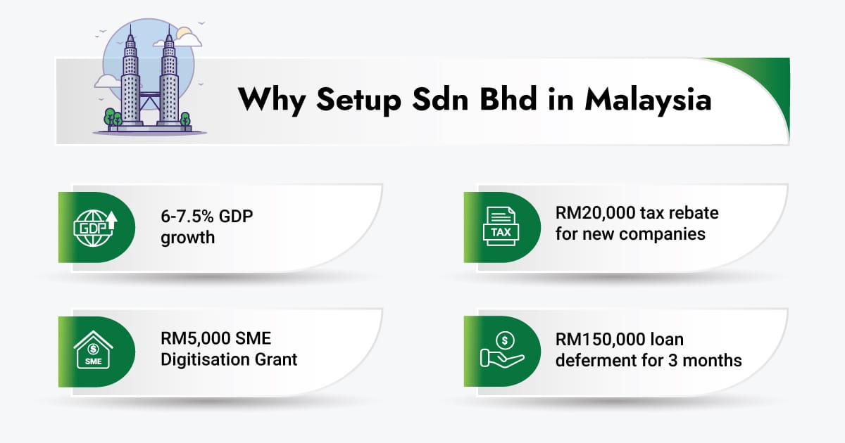 4 Reasons Entrepreneurs Choose to Setup Sdn Bhd in Malaysia