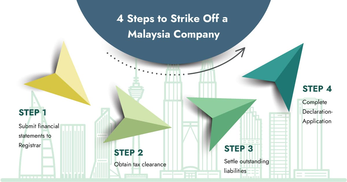How to Strike-Off a Company in Malaysia?