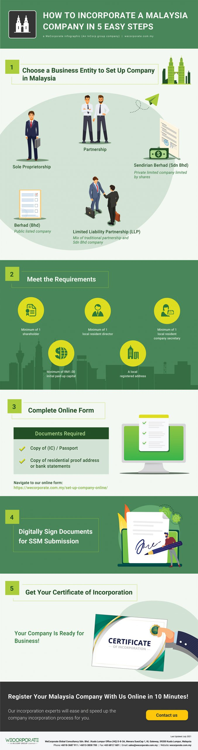 How to Incorporate a Malaysia Company in 5 Easy Steps
