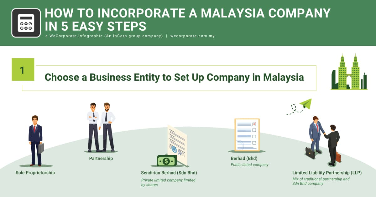 5 Steps On How To Set Up A Company In Malaysia