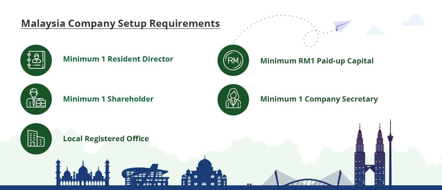 Malaysia Company Setup Requirements